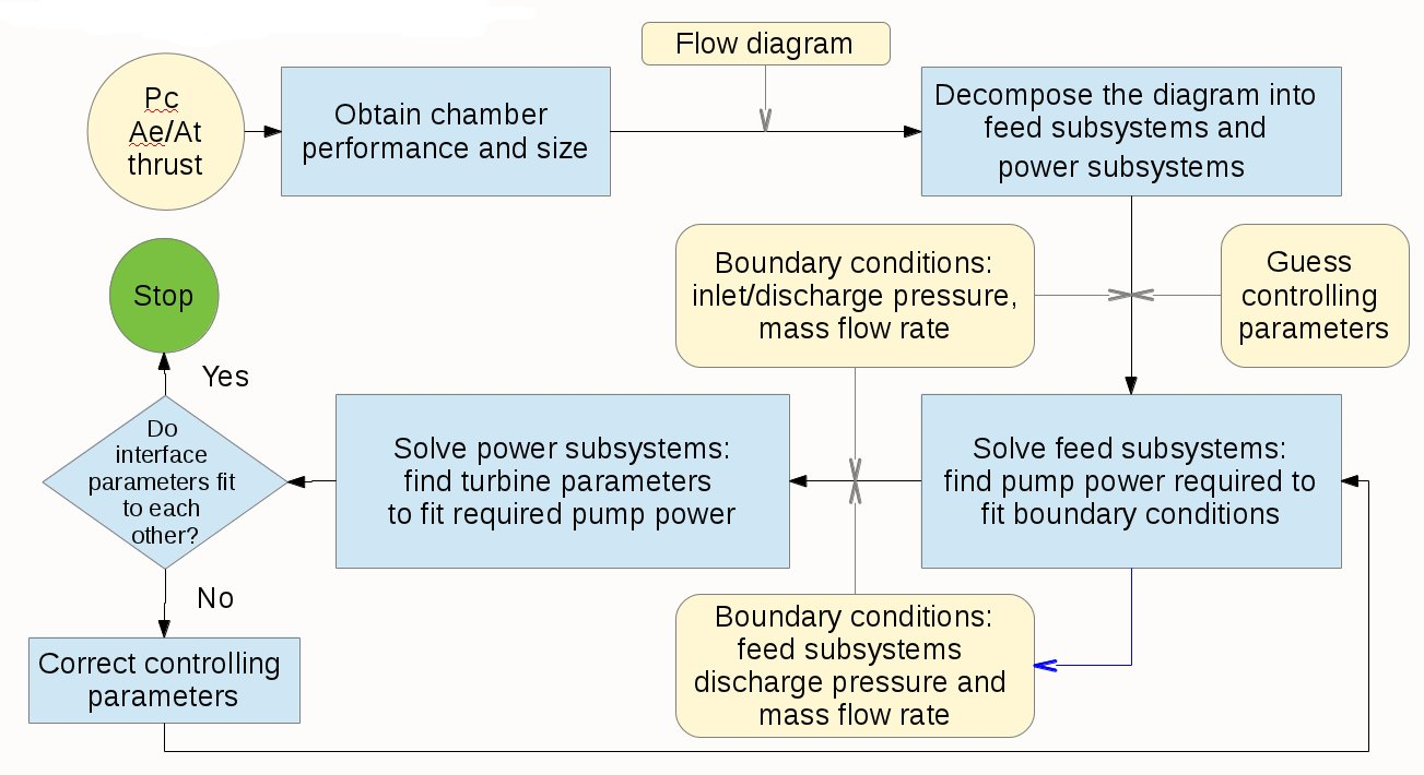 Rocket Propulsion Analysis Configuring and running rocket engine – Diagram Of Rocket Engine